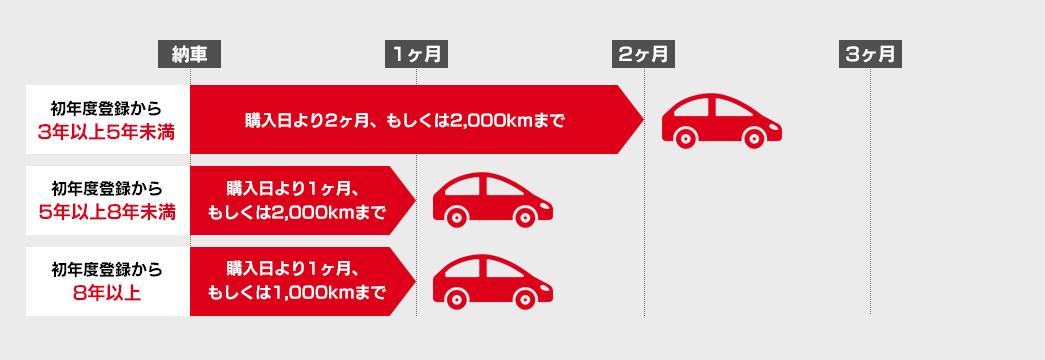 輸入車の場合